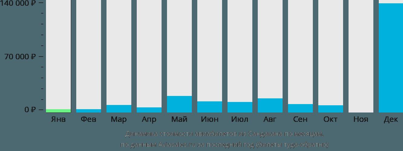 Динамика стоимости авиабилетов из Сандакана по месяцам