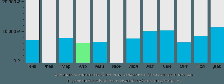 Динамика стоимости авиабилетов из Сандакана в Куала-Лумпур по месяцам