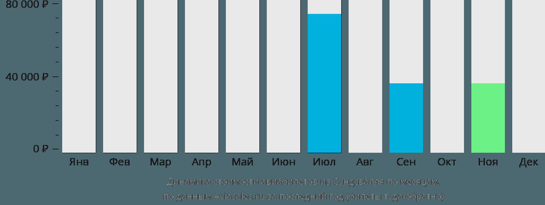 Динамика стоимости авиабилетов из Сундсвалля по месяцам