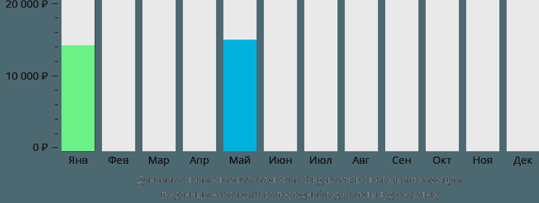Динамика стоимости авиабилетов из Сундсвалля в Стокгольм по месяцам