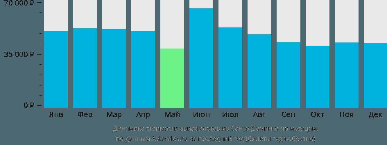 Динамика стоимости авиабилетов из Санто-Доминго по месяцам