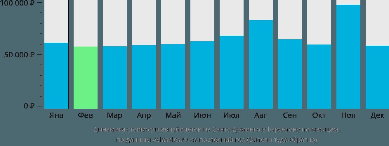 Динамика стоимости авиабилетов из Санто-Доминго в Барселону по месяцам