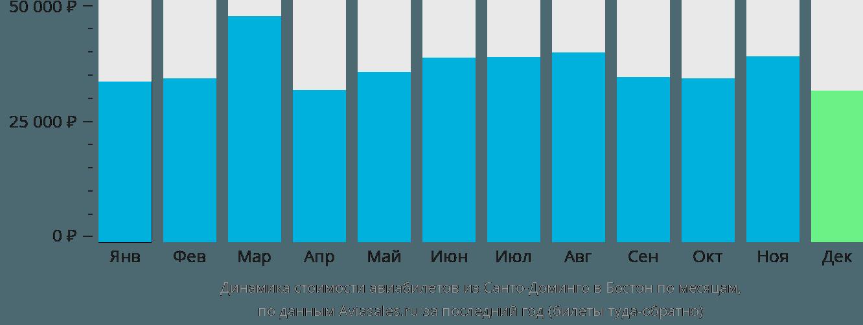 Динамика стоимости авиабилетов из Санто-Доминго в Бостон по месяцам