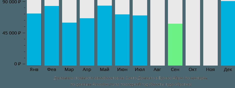 Динамика стоимости авиабилетов из Санто-Доминго в Буэнос-Айрес по месяцам