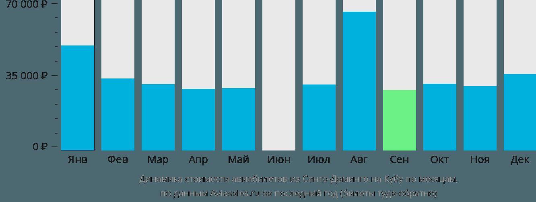 Динамика стоимости авиабилетов из Санто-Доминго на Кубу по месяцам