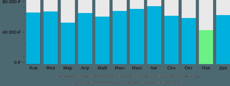 Динамика стоимости авиабилетов из Санто-Доминго в Испанию по месяцам