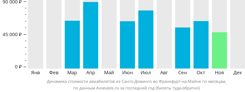 Динамика стоимости авиабилетов из Санто-Доминго во Франкфурт-на-Майне по месяцам