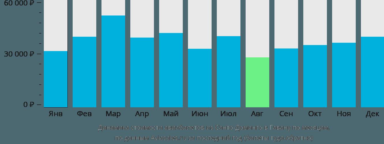 Динамика стоимости авиабилетов из Санто-Доминго в Гавану по месяцам