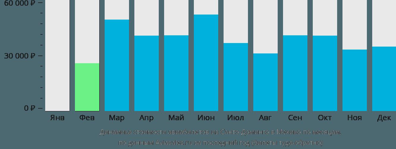 Динамика стоимости авиабилетов из Санто-Доминго в Мехико по месяцам