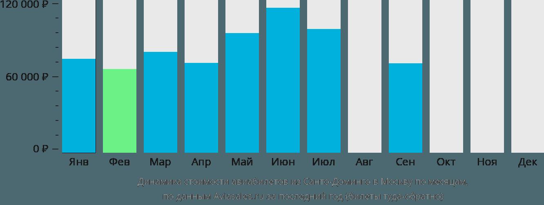 Динамика стоимости авиабилетов из Санто-Доминго в Москву по месяцам