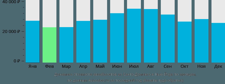 Динамика стоимости авиабилетов из Санто-Доминго в Нью-Йорк по месяцам