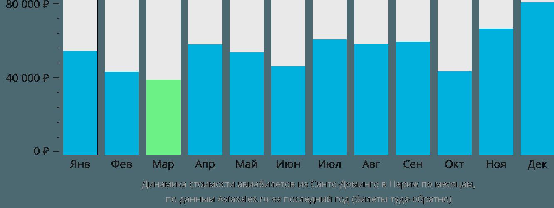 Динамика стоимости авиабилетов из Санто-Доминго в Париж по месяцам