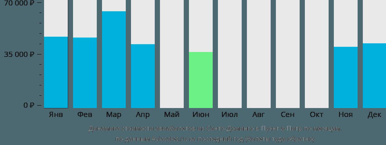 Динамика стоимости авиабилетов из Санто-Доминго в Пуэнт-а-Питр по месяцам
