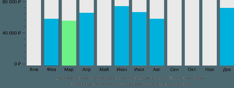 Динамика стоимости авиабилетов из Санто-Доминго в Сан-Паулу по месяцам