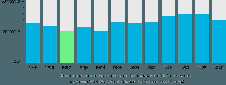 Динамика стоимости авиабилетов из Санто-Доминго в США по месяцам