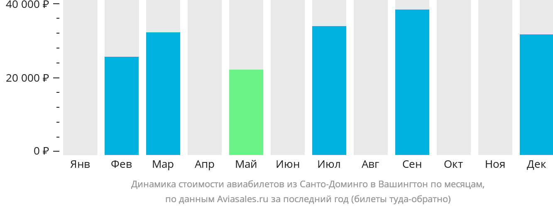 Динамика стоимости авиабилетов из Санто-Доминго в Вашингтон по месяцам