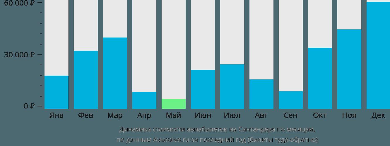 Динамика стоимости авиабилетов из Сантандера по месяцам