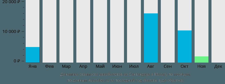 Динамика стоимости авиабилетов из Сантандера в Малагу по месяцам