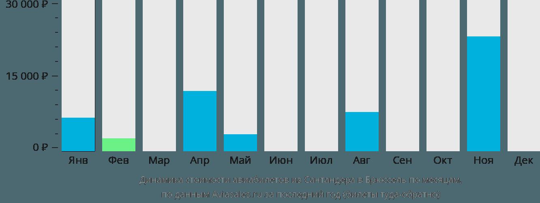 Динамика стоимости авиабилетов из Сантандера в Брюссель по месяцам