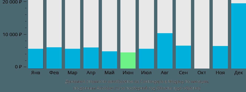 Динамика стоимости авиабилетов из Сантандера в Мадрид по месяцам