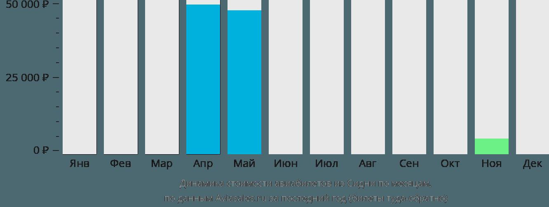 Динамика стоимости авиабилетов из Сидни по месяцам