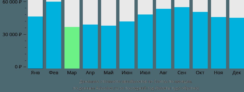 Динамика стоимости авиабилетов из Сиэтла по месяцам