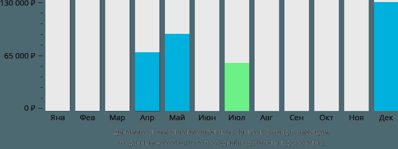Динамика стоимости авиабилетов из Сиэтла в Окленд по месяцам