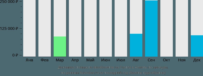 Динамика стоимости авиабилетов из Сиэтла в Алматы по месяцам