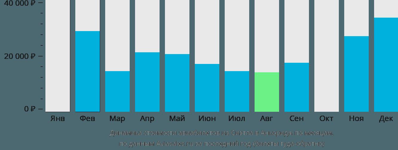 Динамика стоимости авиабилетов из Сиэтла в Анкоридж по месяцам