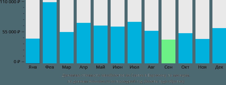 Динамика стоимости авиабилетов из Сиэтла в Барселону по месяцам