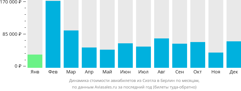 Динамика стоимости авиабилетов из Сиэтла в Берлин по месяцам