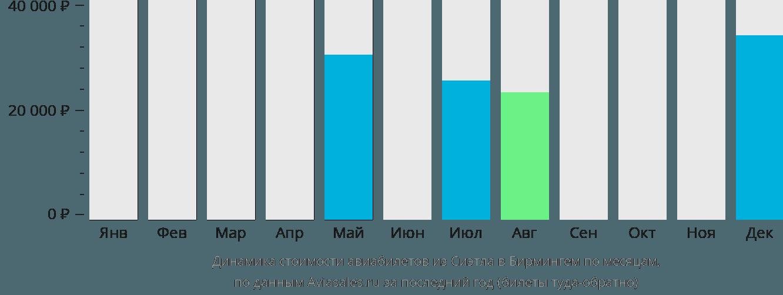 Динамика стоимости авиабилетов из Сиэтла в Бирмингем по месяцам