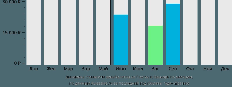 Динамика стоимости авиабилетов из Сиэтла в Бисмарк по месяцам