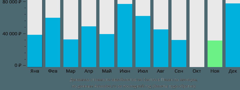 Динамика стоимости авиабилетов из Сиэтла в Пекин по месяцам