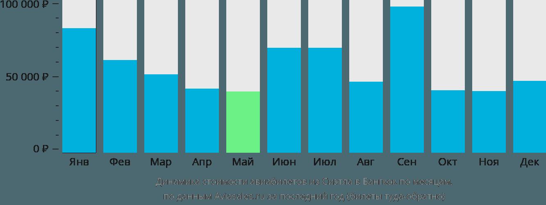 Динамика стоимости авиабилетов из Сиэтла в Бангкок по месяцам