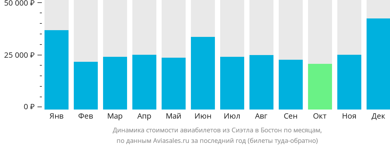 Динамика стоимости авиабилетов из Сиэтла в Бостон по месяцам