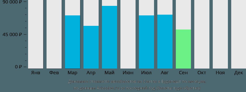 Динамика стоимости авиабилетов из Сиэтла в Будапешт по месяцам