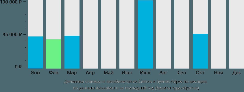 Динамика стоимости авиабилетов из Сиэтла в Буэнос-Айрес по месяцам
