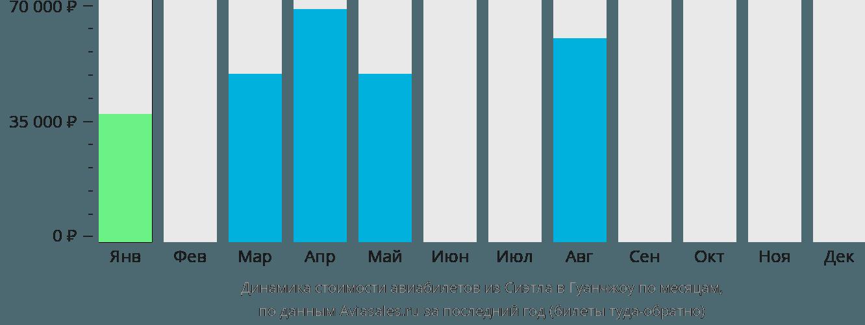 Динамика стоимости авиабилетов из Сиэтла в Гуанчжоу по месяцам
