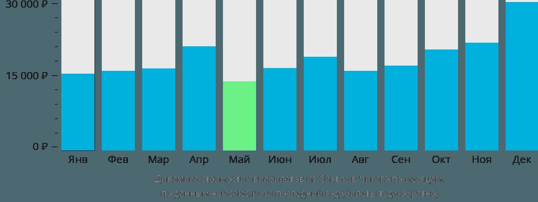Динамика стоимости авиабилетов из Сиэтла в Чикаго по месяцам