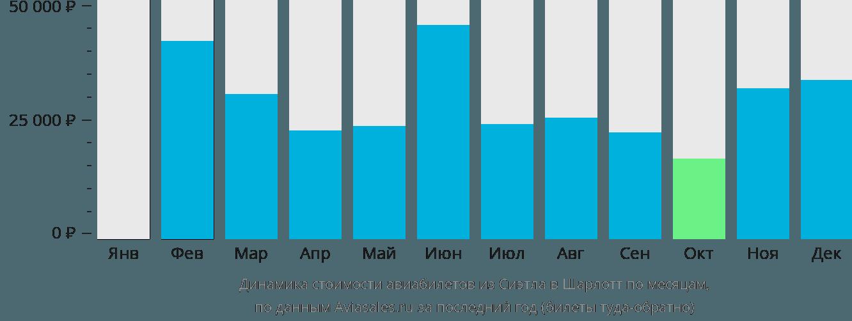 Динамика стоимости авиабилетов из Сиэтла в Шарлотт по месяцам