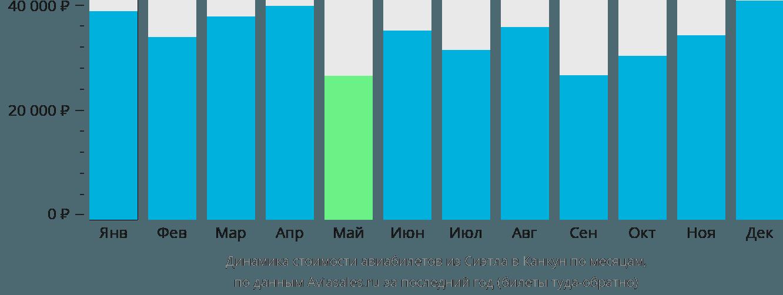 Динамика стоимости авиабилетов из Сиэтла в Канкун по месяцам