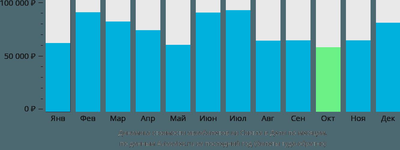 Динамика стоимости авиабилетов из Сиэтла в Дели по месяцам