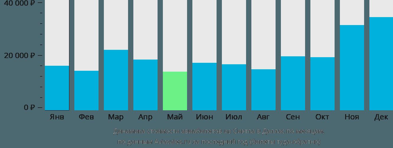 Динамика стоимости авиабилетов из Сиэтла в Даллас по месяцам