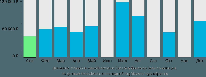 Динамика стоимости авиабилетов из Сиэтла в Денпасар Бали по месяцам