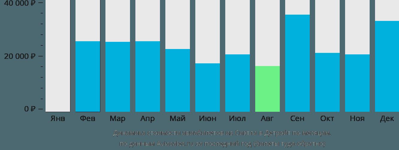 Динамика стоимости авиабилетов из Сиэтла в Детройт по месяцам