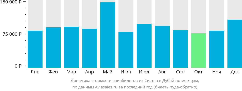 Динамика стоимости авиабилетов из Сиэтла в Дубай по месяцам
