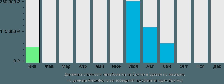 Динамика стоимости авиабилетов из Сиэтла в Ереван по месяцам