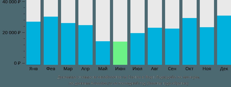 Динамика стоимости авиабилетов из Сиэтла в Форт-Лодердейл по месяцам