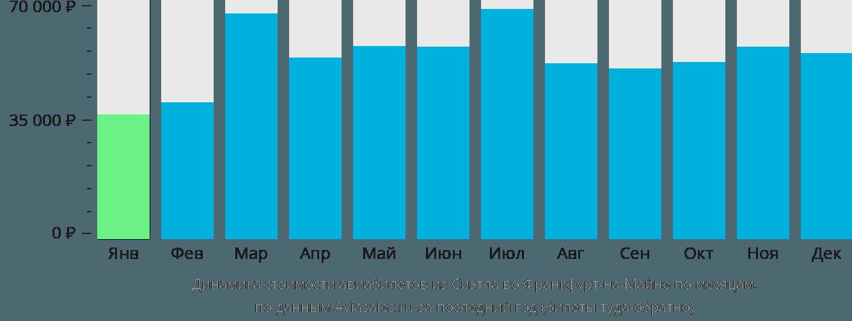 Динамика стоимости авиабилетов из Сиэтла во Франкфурт-на-Майне по месяцам